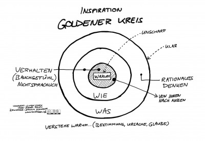 Goldener Kreis
