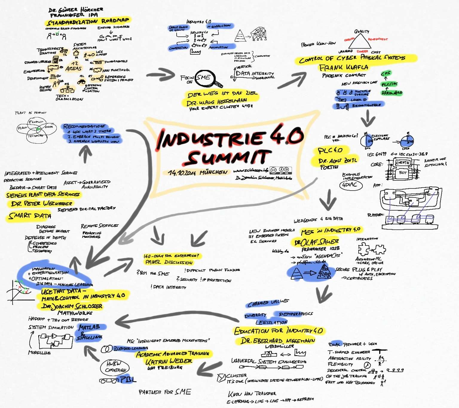 industrie 40 summit sketchnotes - Industrie 40 Beispiele