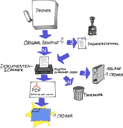 Scan Workflow