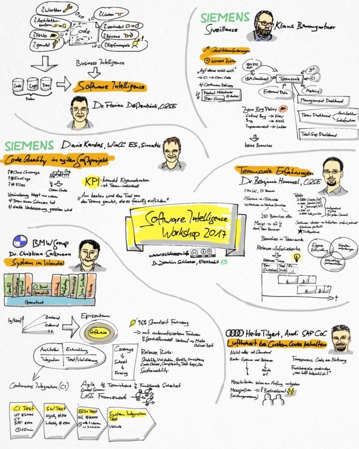 Sketchnotes Software Intelligence Workshop 2017