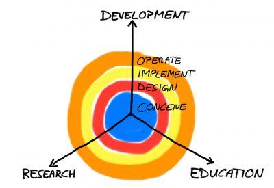 Edu Triangle – Forschung, Lehre, Entwicklung: CDIO model