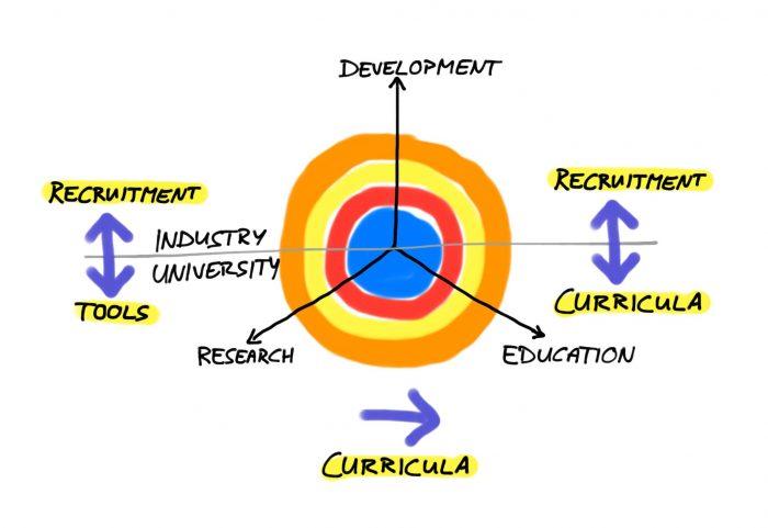 Edu Triangle – Forschung, Lehre, Entwicklung: Abhängigkeiten