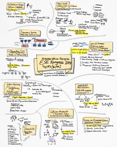 Sketchnotes Tag 2 und 3 Embedded Software Engineering Kongress (ESE) 2017