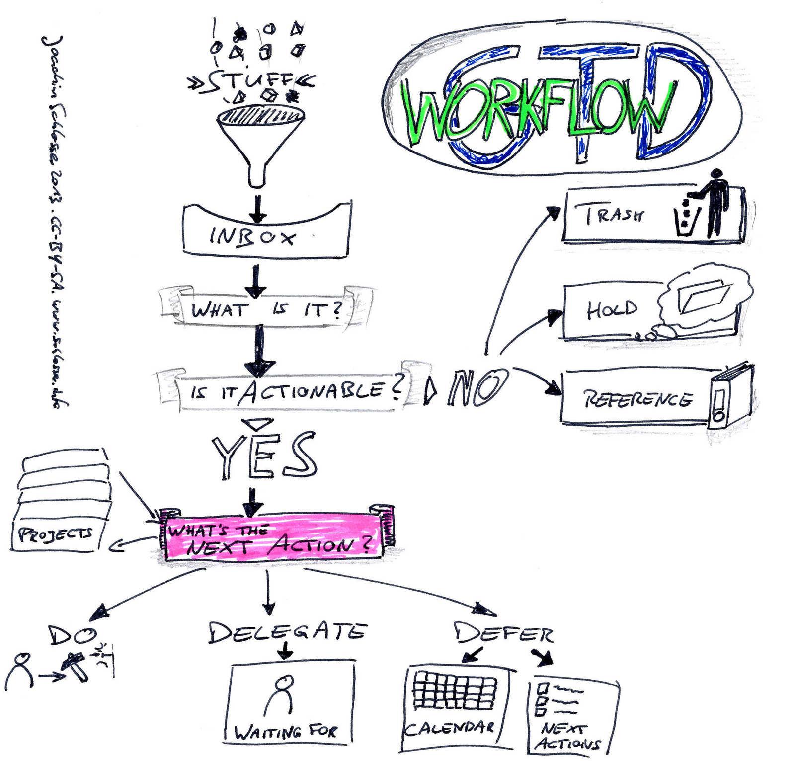 getting things done workflow zeichnung joachim schlosser lizenz cc by sa - Beispiel Ordnerstruktur Unternehmen