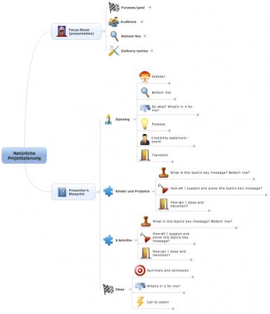MindMap der Redestruktur Natürliche Projektplanung