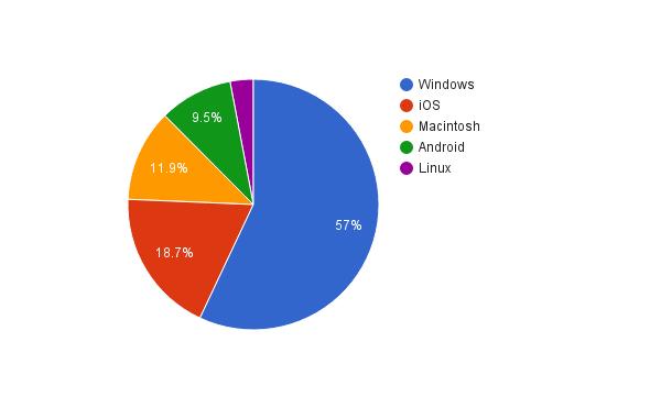 schlosser.info Analyse Betriebssysteme