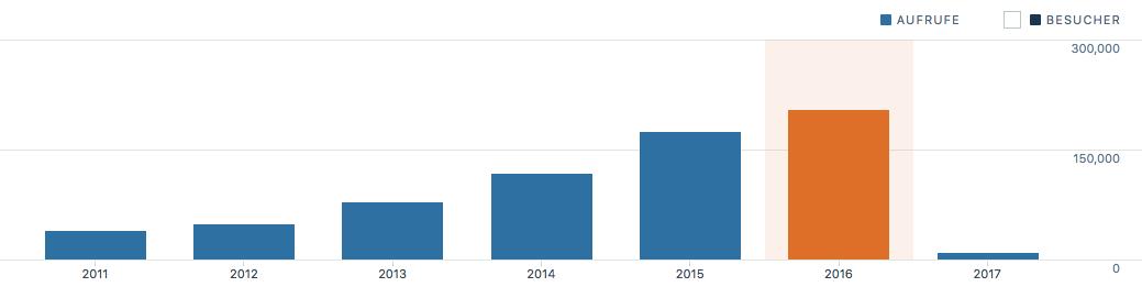 schlosser.info Stats 2016
