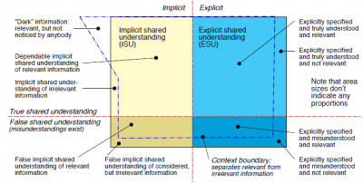 Forms and categories of shared understanding