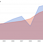 Toastmasters International - expenses vs. revenue 2003-2010